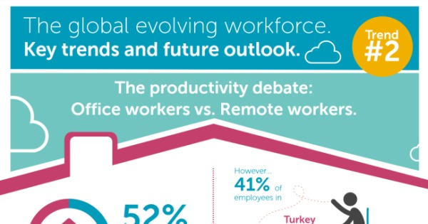 How Workplace Technology Empowers Remote Workers