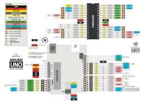 Arduino Uno R3  Mikrocontroller