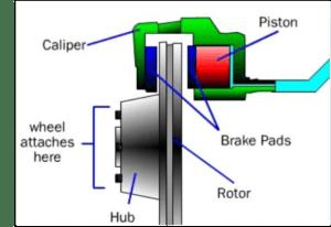 Disc Brake Diagram