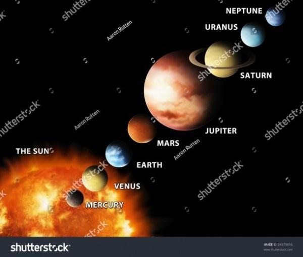 Explain Solar System With Diagram