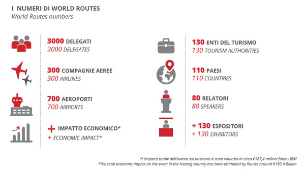 I numeri di World Routes