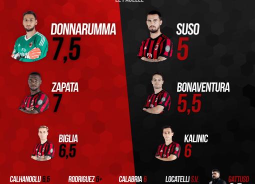Le pagelle rossonere di Milan-Napoli, match della 32esima giornata di A conclusa col risultato di 0-0