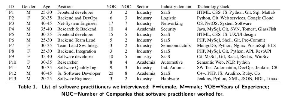 List of software practitioners we interviewed - Automation and Artificial Intelligence in Software Engineering