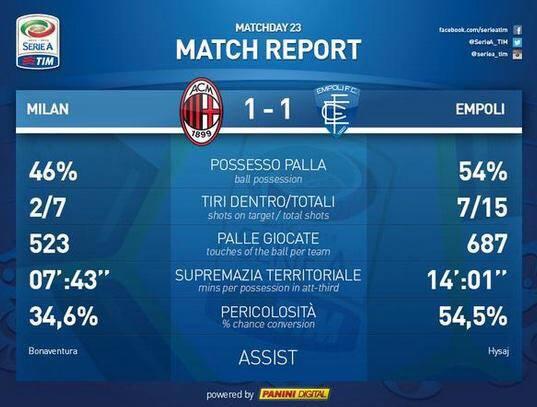 Statistiche_Milan-Empoli