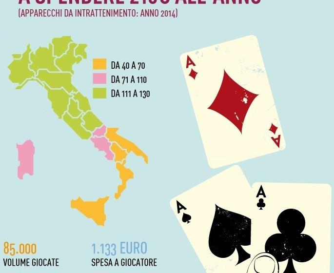 Italiani e Gioco d'Azzardo – i dati