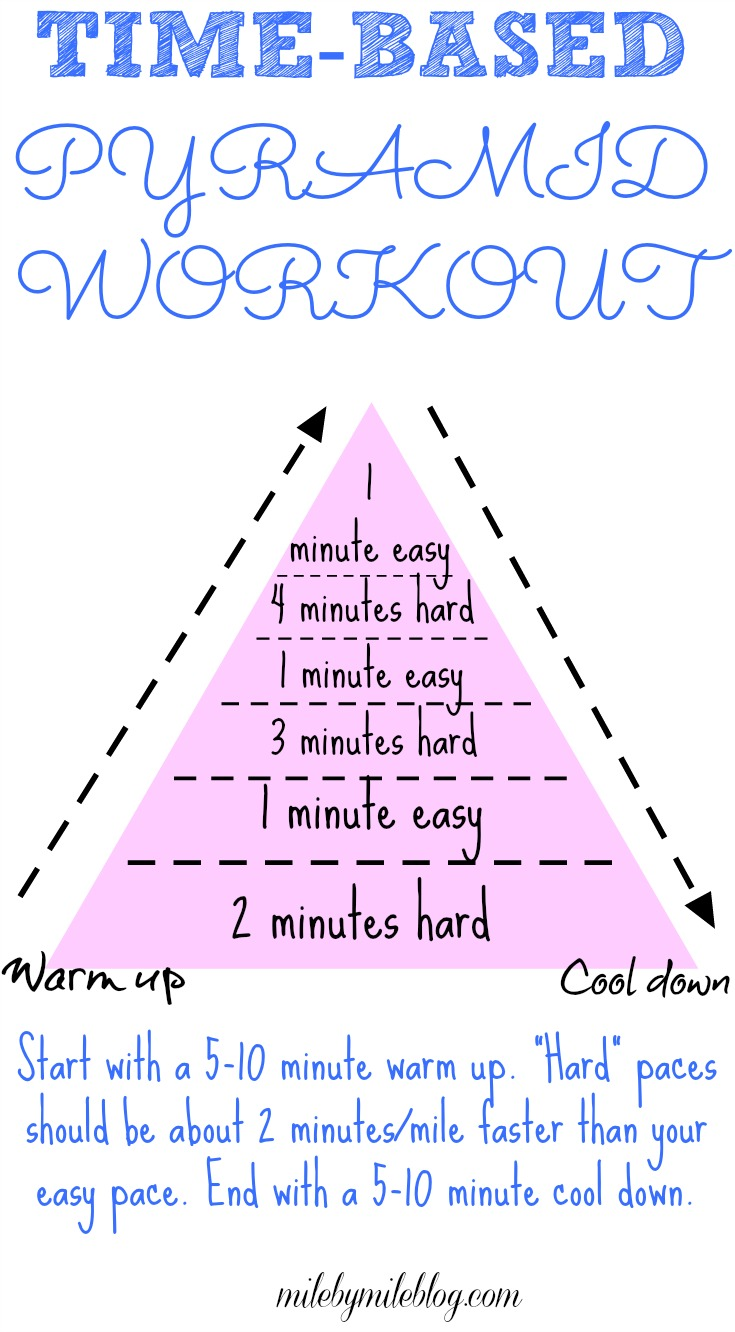 Time-Based Pyramid Workout and Weekly Wrap