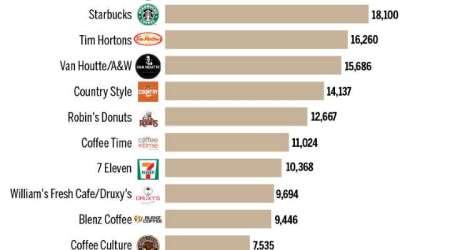 Tim Horton's não é mais o café favorito do Canadá