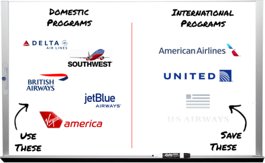 I've added two new Domestic Carriers (Jetblue and Virgin America), and I'm letting US Airways Fade off into the sunset.  I'll keep earning US miles, but the program will likely end in 2014.