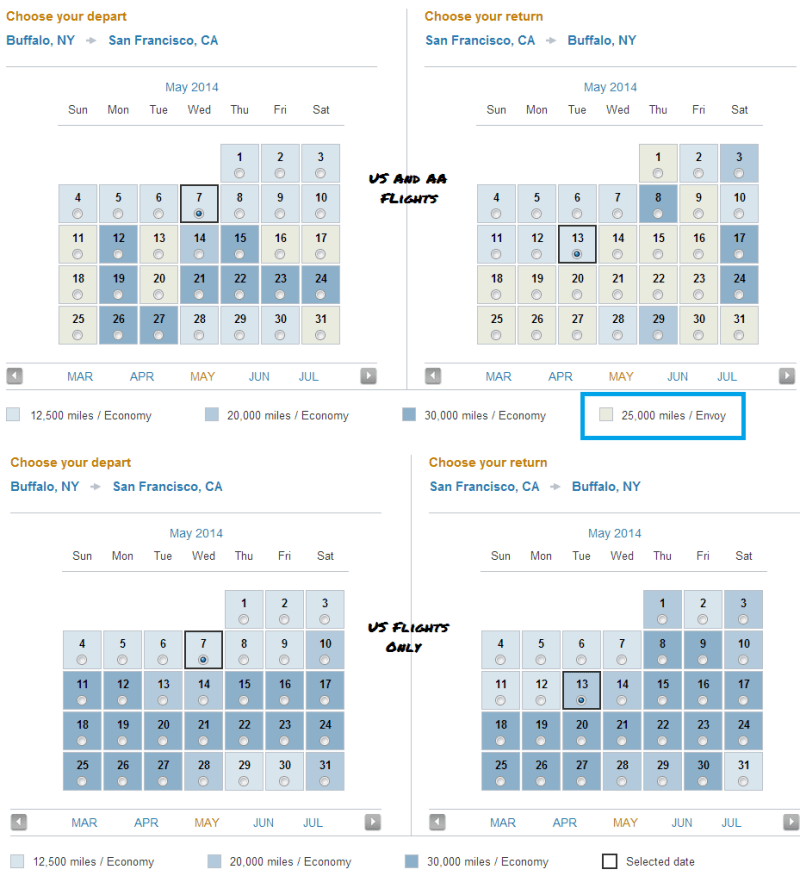 The above image shows the search completed with AA flights, the bottom was done with just US Flights. The dates in grey show low level (25k) First class inventory, even though I did not choose to do a First class search. This represents a savings (and instant upgrade to first) over the US only searches which would have you burning 30k miles each way and sitting in coach.