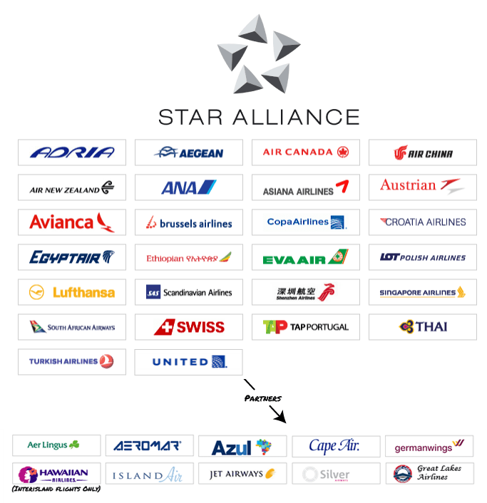 STAR ALLIANCE: news dalle compagnie - MD80.it