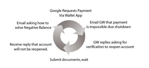 GW PayBack2
