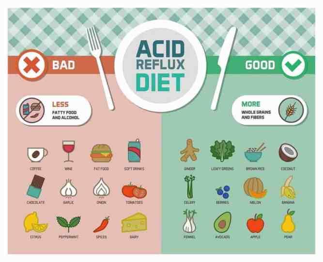 παλινδρόμηση δίαιτα