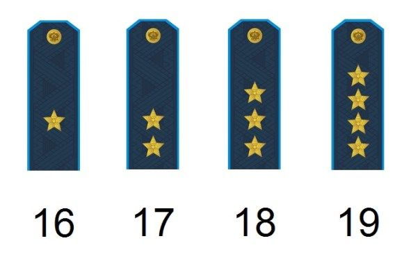 Russian general ranks