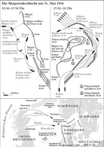 La batalla de Skagerrak el 31 de mayo de 1916