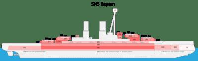 Armure du SMS Bayern