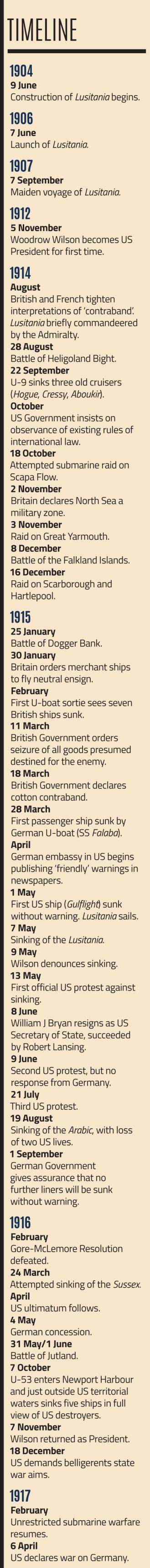 Lusitania-Timeline
