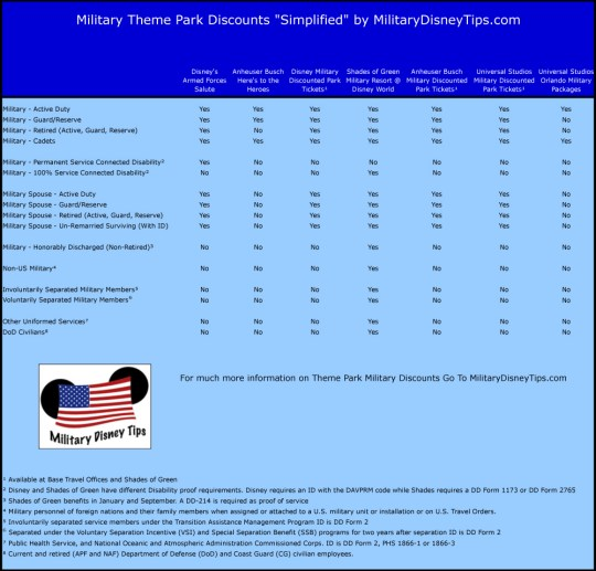 Military Theme Park Discounts Simplified