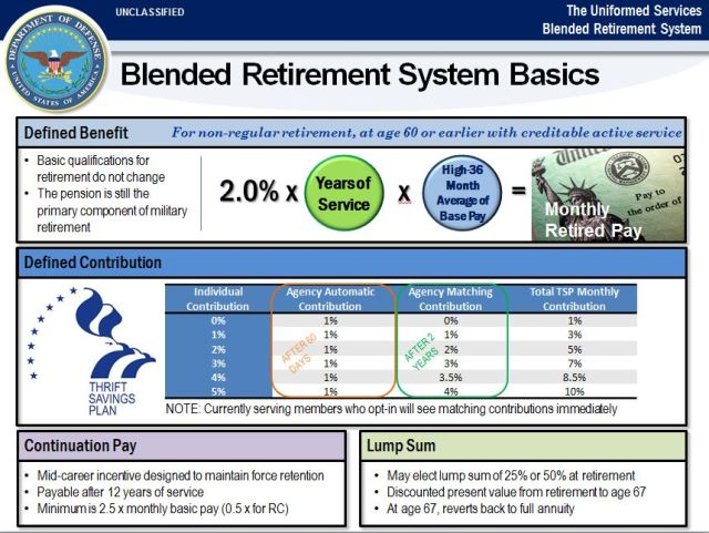 blended-retirement-system-4