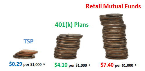 TSP expense ratio compared to 401k plans and retail mutual funds