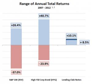 lending-club-versus-stock-market-versus-bonds