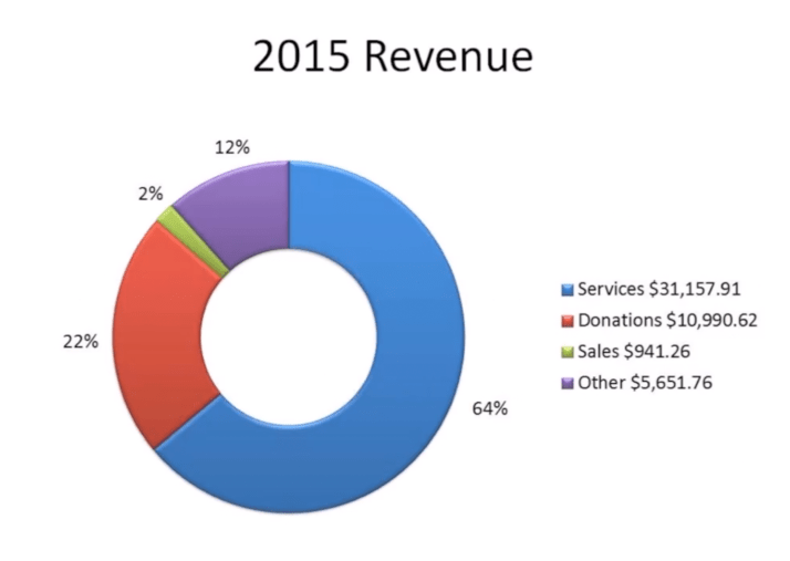 2015 Cash Revenue
