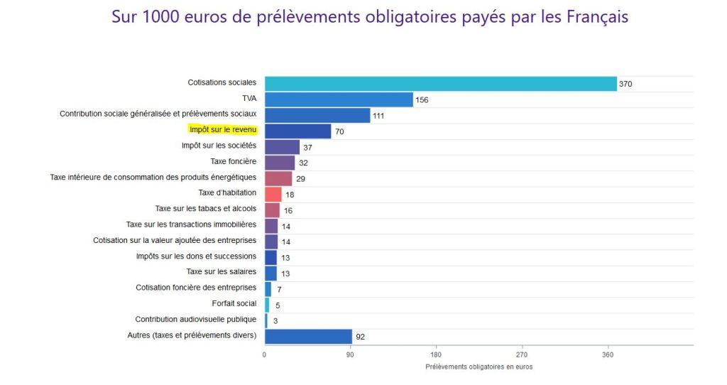 La proportion des impôts sur le revenu par rapport aux prélèvement obligatoires payés par les Français.