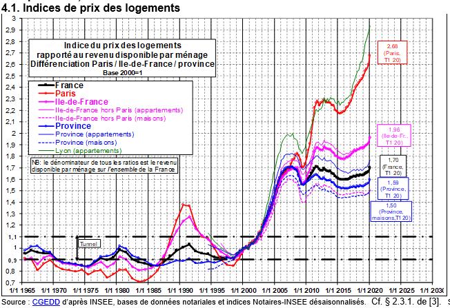 Indice des prix des logements par rapport au revenu disponible d'après les travaux de Jacques Friggit. Une indication d'un éventuel piège de la pauvreté ?