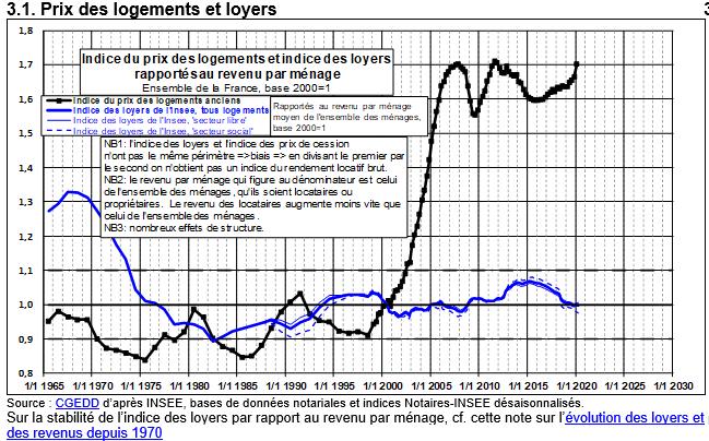 Indice du prix des logements et indice des loyers rapportés au revenu par ménage. Une indication d'un éventuel piège de la pauvreté ?