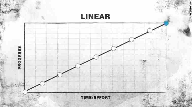 success-linear