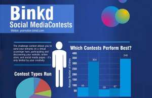 3 Ways to Use Contests on Social Media to Help You Sell More Cars