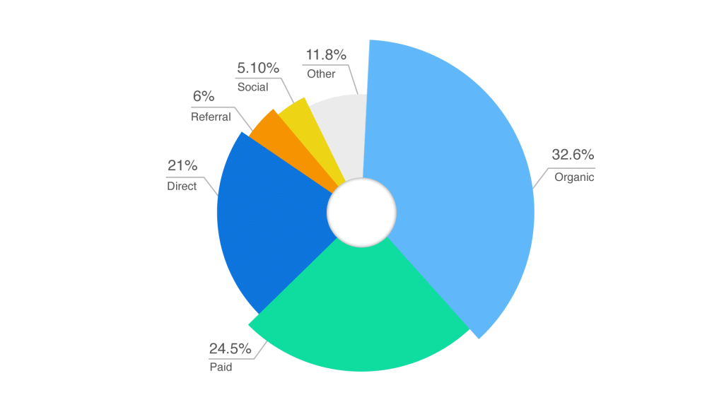 Pie chart with information on web traffic results for Mission Chevrolet