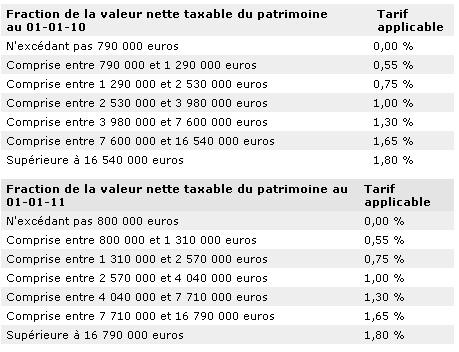 bareme irg algerie 2011