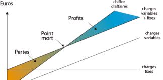 Calcul de seuil de rentabilité graphique