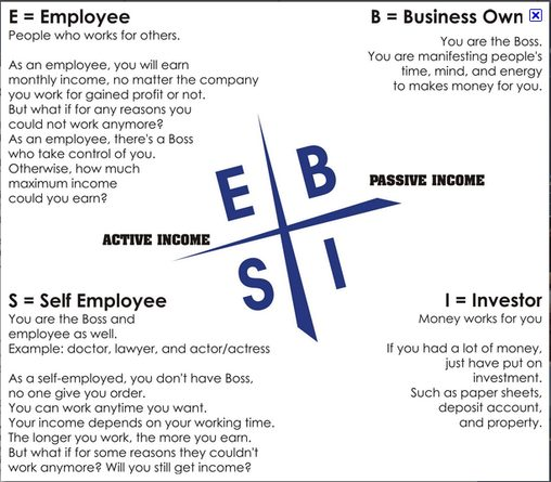 Image result for cashflow quadrant pdf