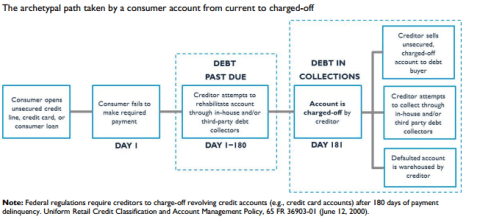 debt in collections
