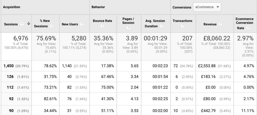 Google Analytics Landing Pages Report