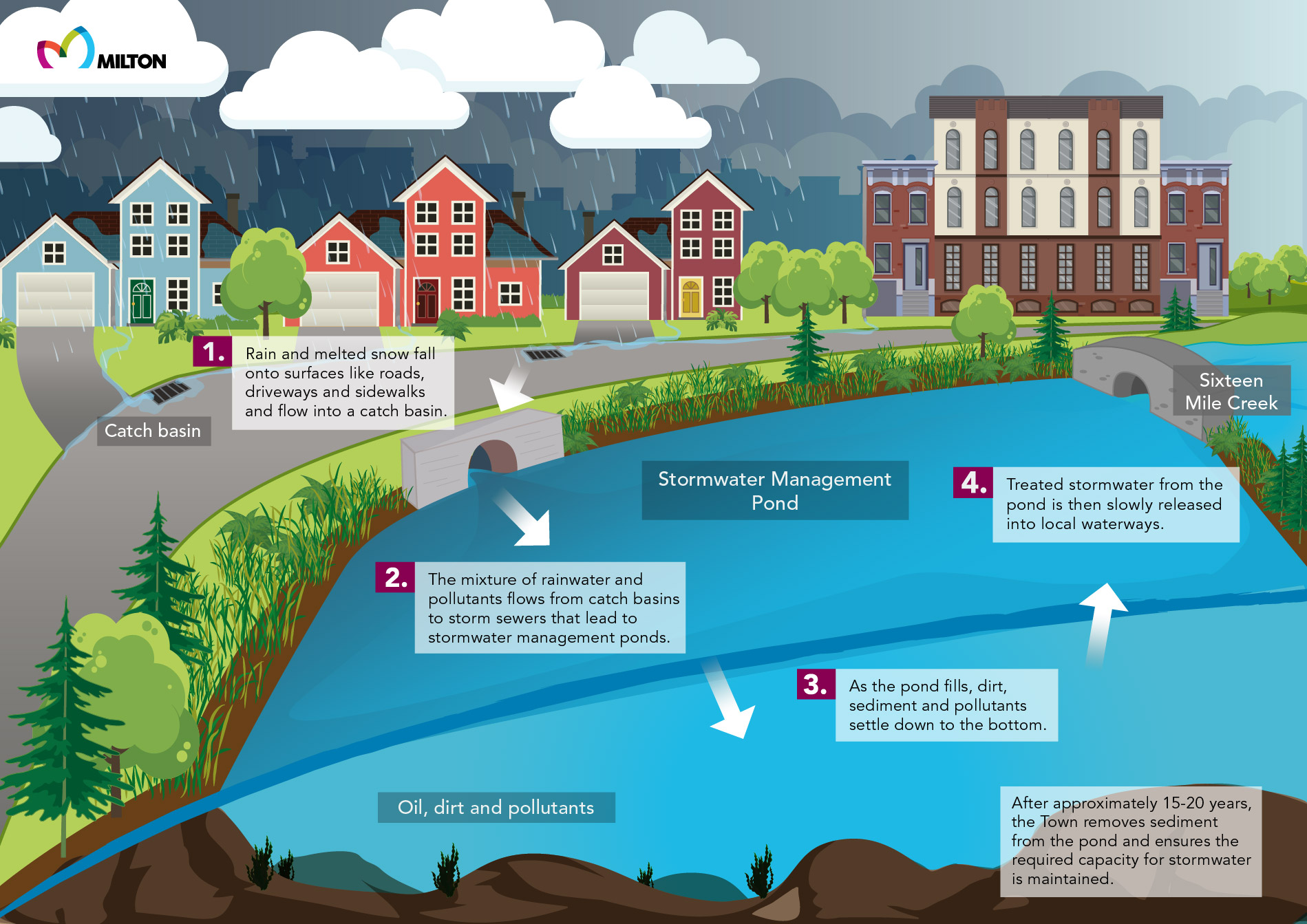 What is a stormwater pond? Stormwater Management Town Of Milton
