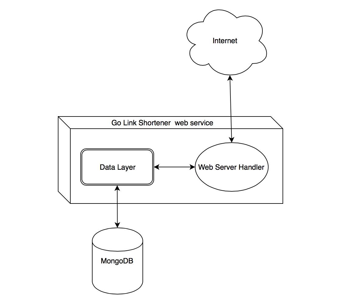 URL Shortener Golang web service with Mongodb