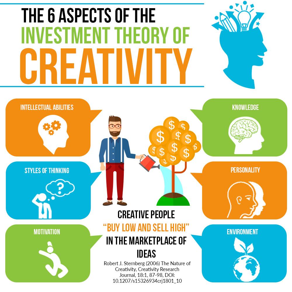 The 6 aspects of creativity