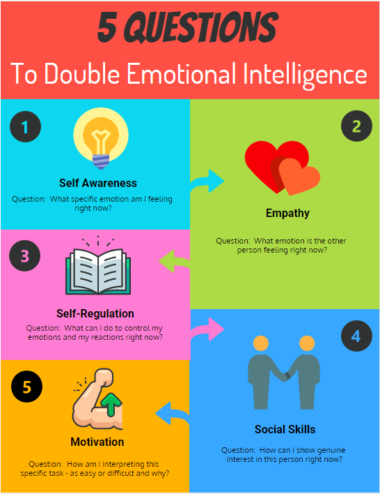 Social Emotional Intelligence Is >> 5 Questions To 2x Your Emotional Intelligence Skills Mind