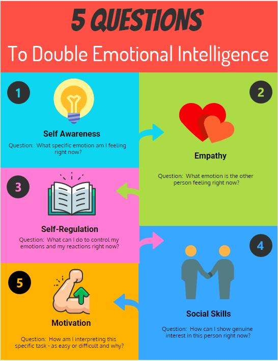 Double Emotional Intelligence