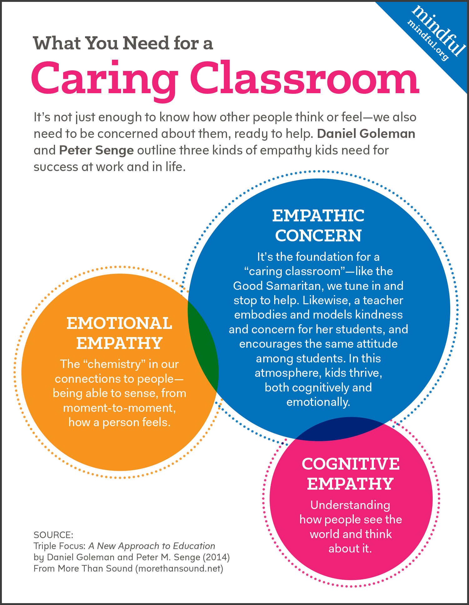 Empathy Worksheet