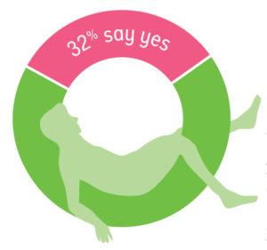 32% say yes, 68% say no