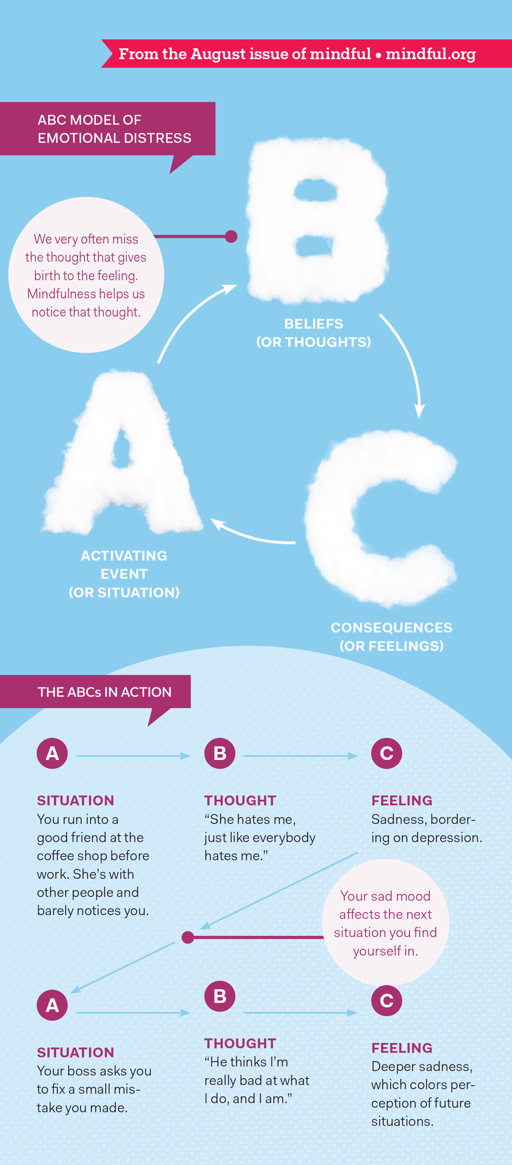 The ABC Model of emotional distress
