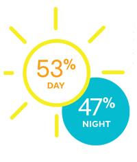 53% DAY, 47% NIGHT
