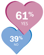 61% say yes, 39% percent say no