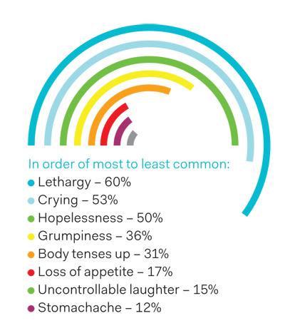survey-sadness-reaction