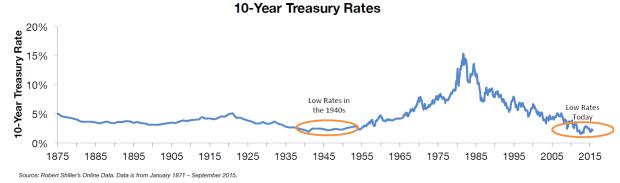 10-year-treasury-rates