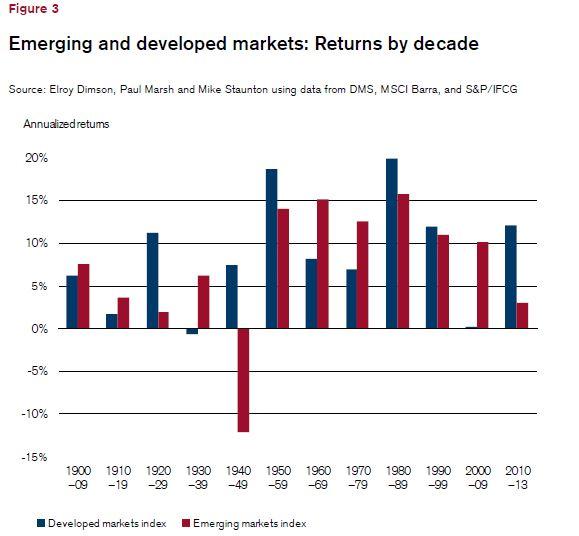 dm-and-em-outperformance-graph