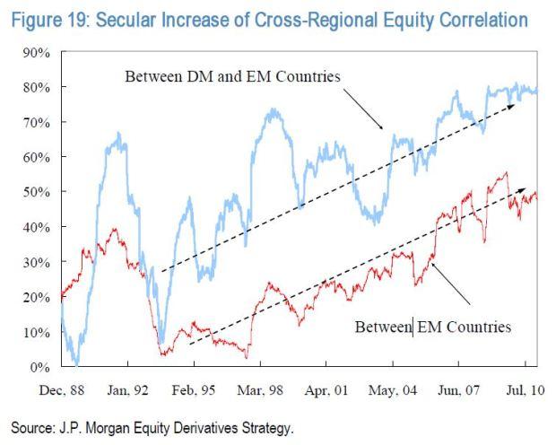 jp-morgan-geography-stock-correlations